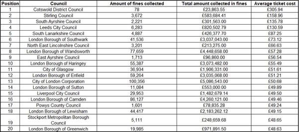 Top 20 most expensive parking fines in the UK