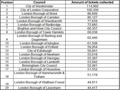 Most parking fines given out in the UK by council